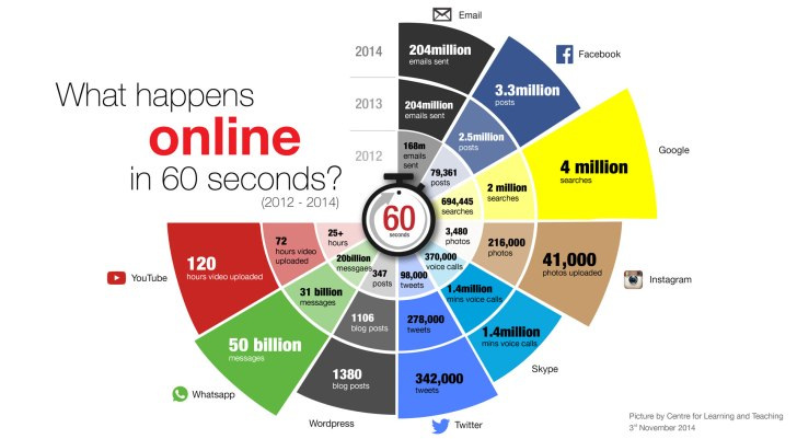 What-happen-in-the-internet-per-minute-300dpi