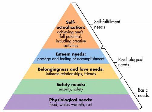 maslow-pyramid